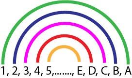 Méthode de l'Arc-en-ciel. Les cinq premières paires de diviseurs d'un nombre sont représentée dans un diagramme en forme d'arc-en-ciel. Tous les diviseurs sont reliés par paires chacun par un arc de l'Arc-en-ciel et chacun d'une couleur différente de l'arc-en-ciel.