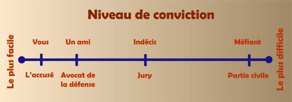 Graphique mesurant la facilité ou la difficulté de convaincre les autres de votre innocence. Il indique la position de l'indécis et du méfiant