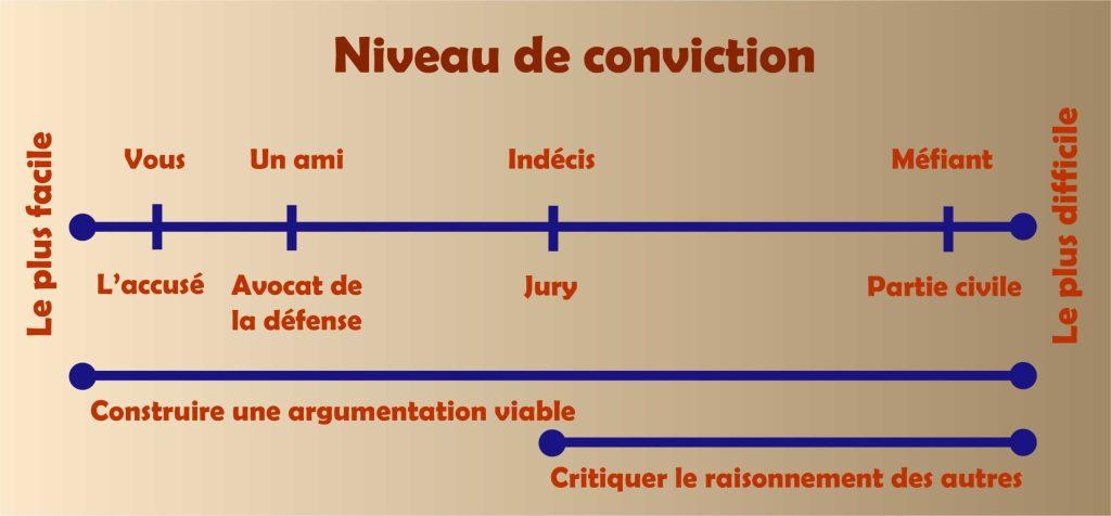 Graphique mesurant la facilité ou la difficulté de convaincre les autres de votre innocence. Il indique la construction d'un argumentaire pour convaincre et bien réaliser votre rédaction.