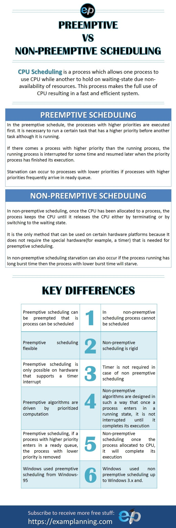 difference between preemptive and non-preemptive scheduling