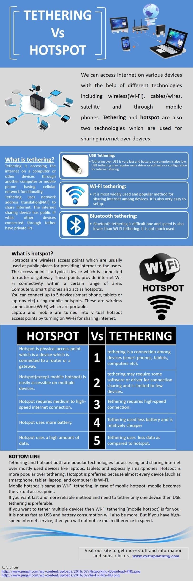 tethering vs hotspot