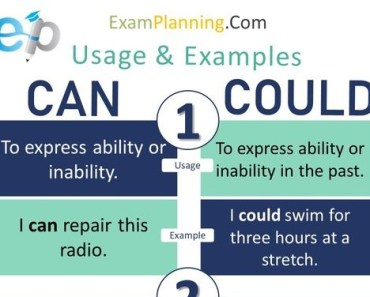 use of can and could with examples