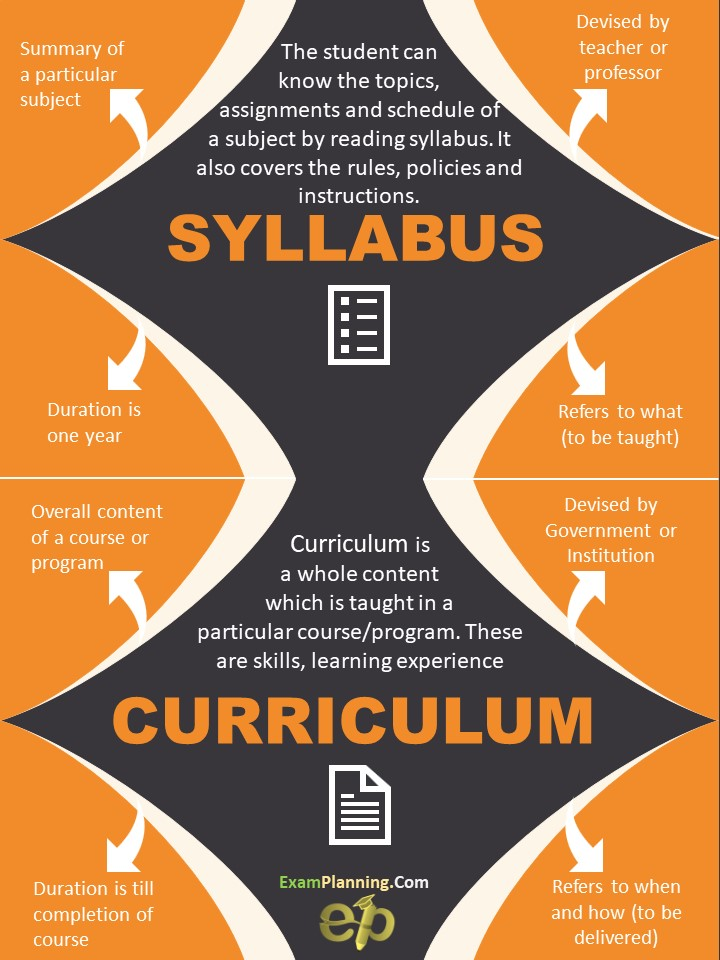 How syllabus is different from curriculum?