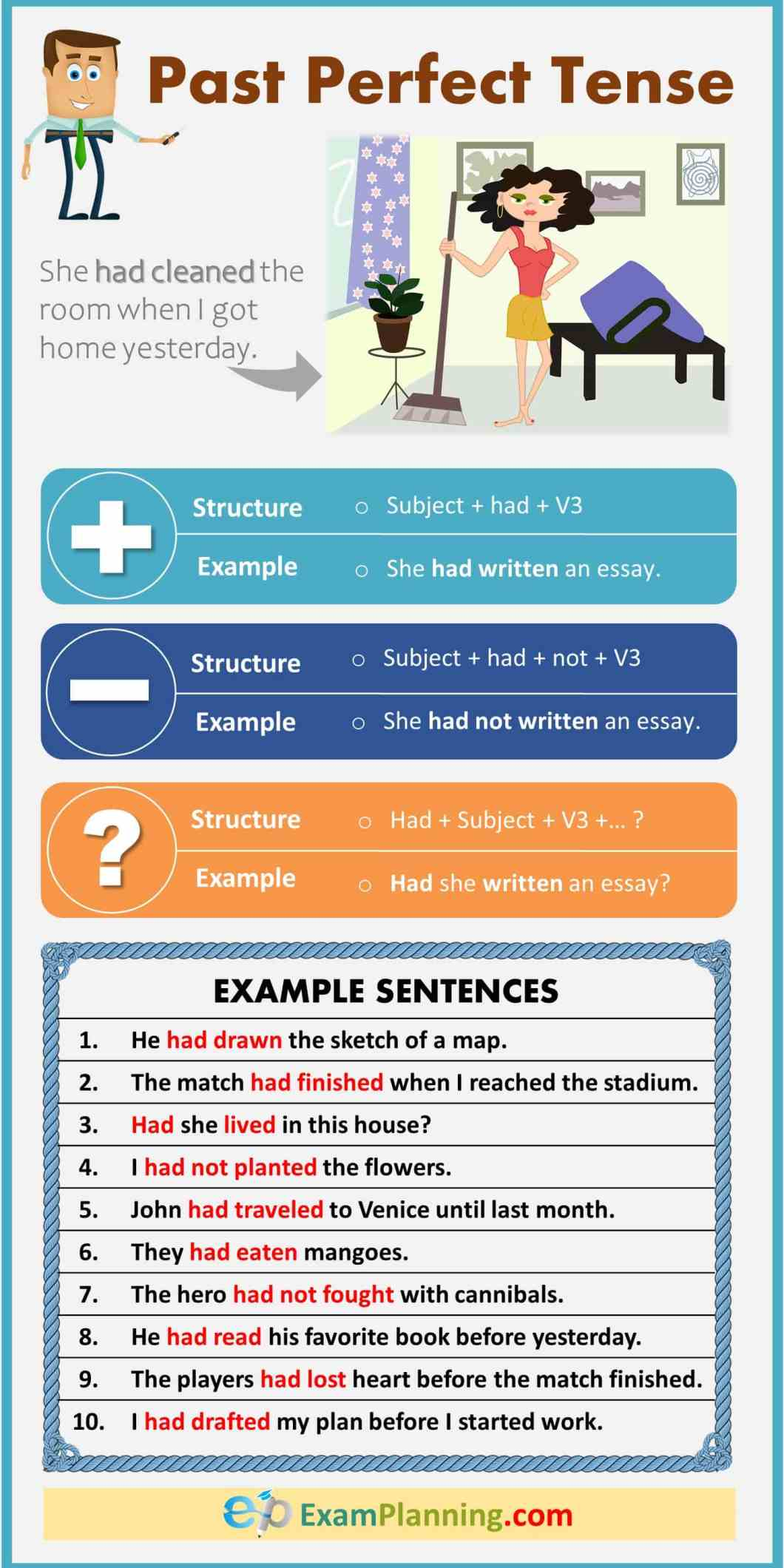 Past perfect tense formula, example and exercises