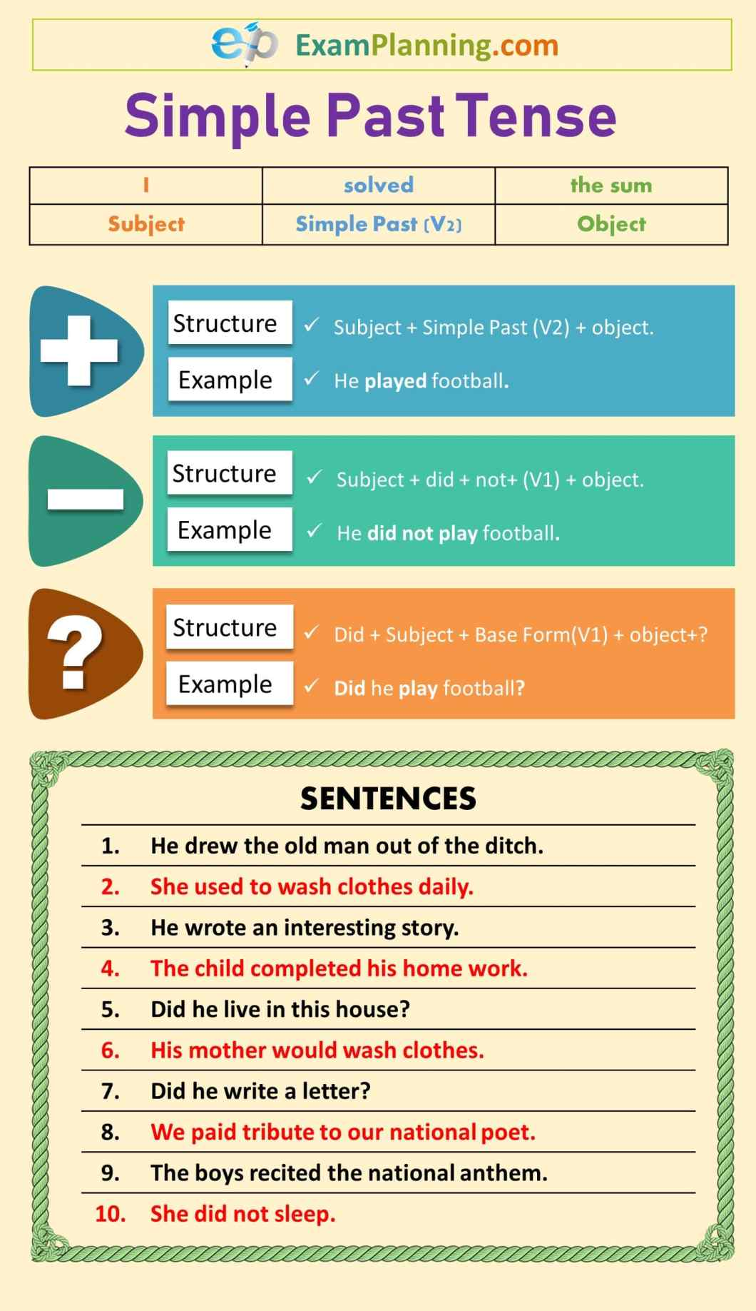 Simple past tense formula & sentences