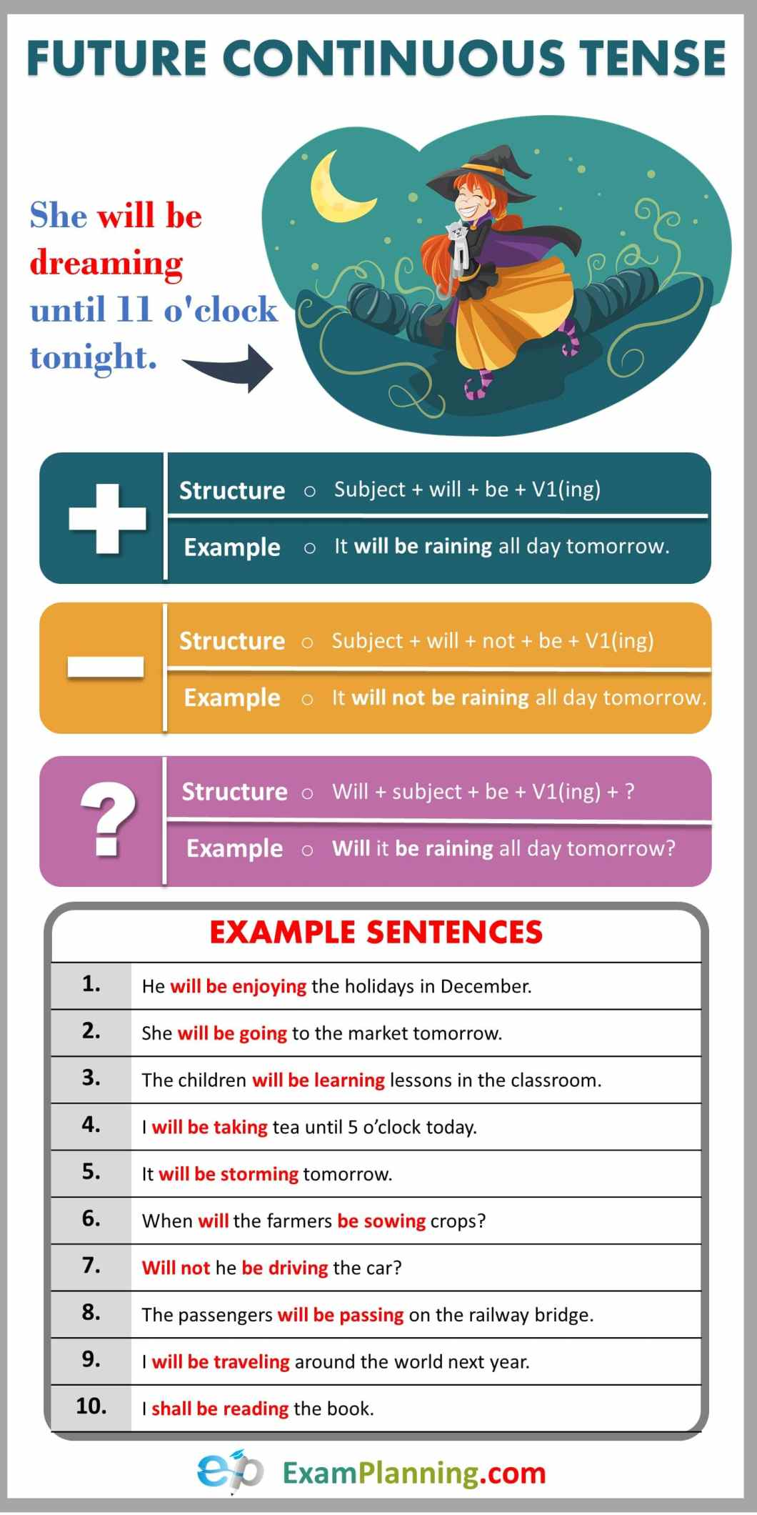Future Continuous Tense (Usage, Formula and Examples)