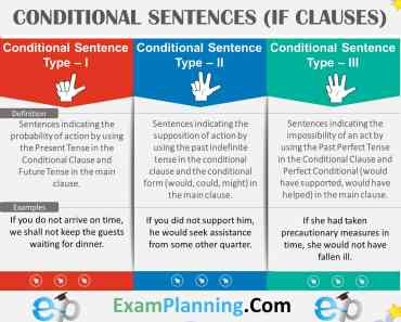 Conditional Sentences Type I, II & III (If Clauses) with Examples