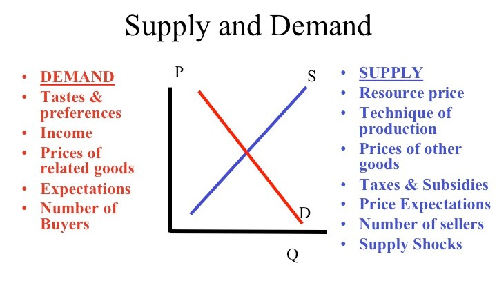 Examples of Supply and Demand