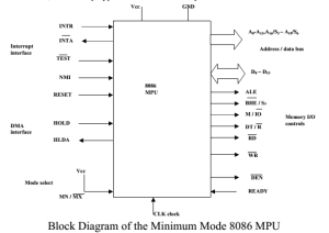 8086 Microprocessor  General Bus Operation Cycle Minimum