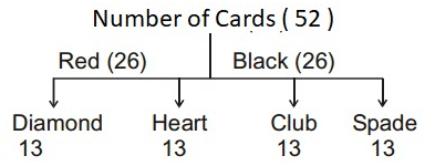 Problems Based on Cards