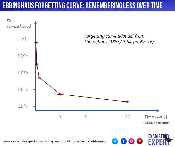 Ebbinghaus' forgetting curve explained: the importance of spaced learning  for memory -
