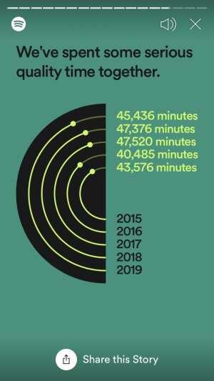 My Spotify listening hours