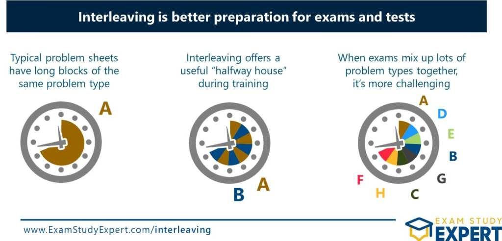 Benefits of interleaved practice