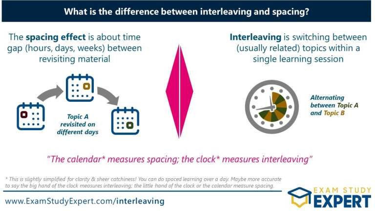Difference between interleaving and spacing