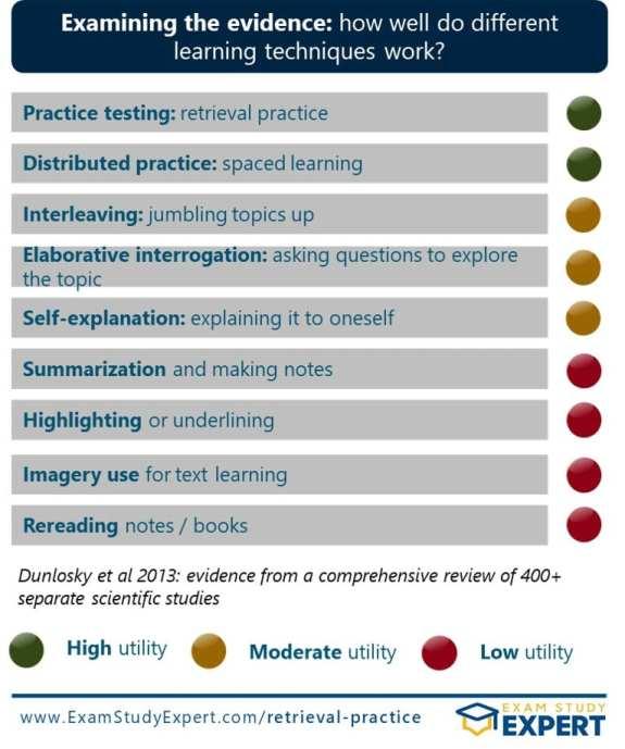 "Evidence for retrieval practice - Dunlosky 2013 rates as ""high utility"""