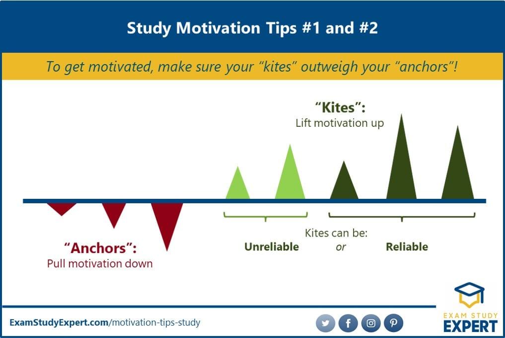 Study motivation factors