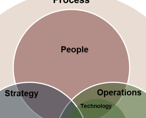 PeopleProcess
