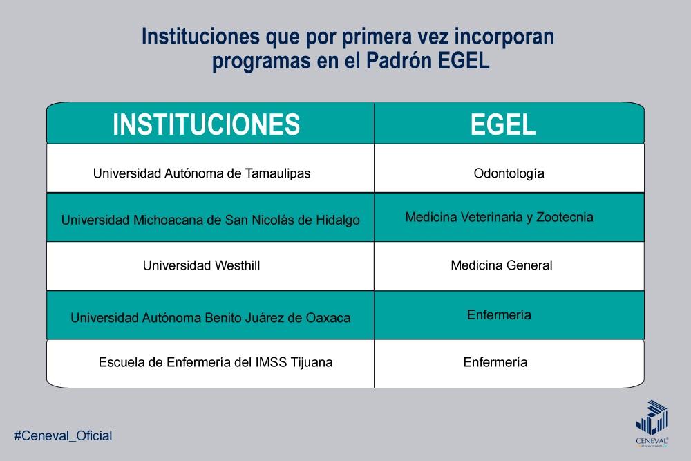Instituciones Egel 2019
