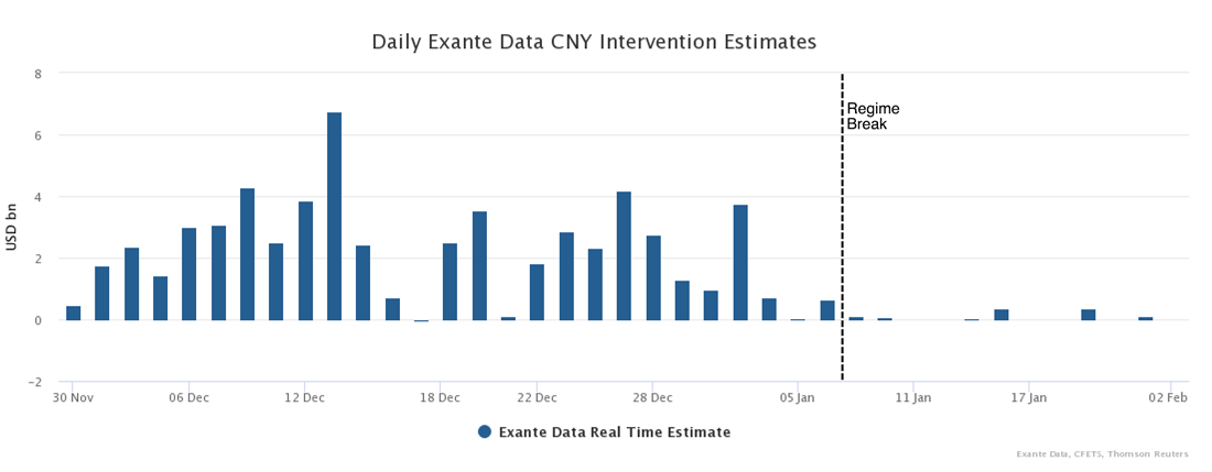 Launching: China Flow Analytics - exante data