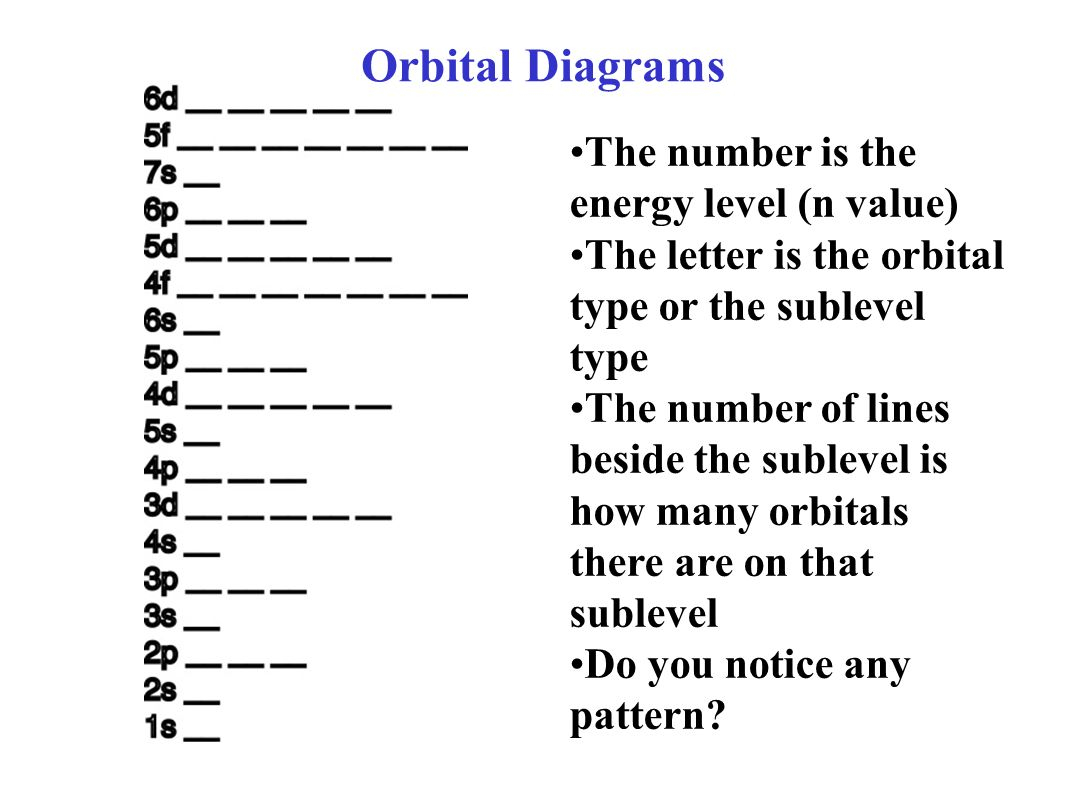 How To Do Orbital Diagrams