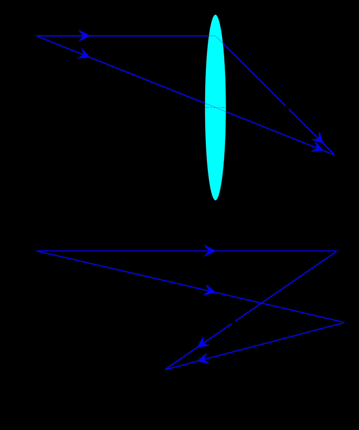 Ray Diagram Definition