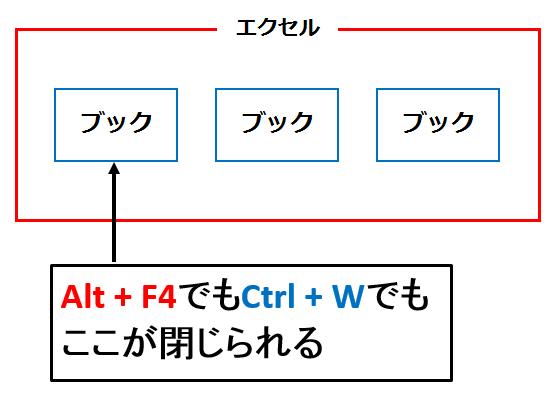 エクセルでのALT+F4はブックを閉じること