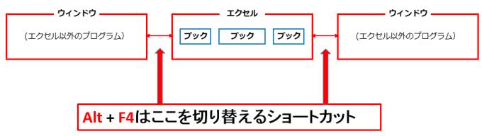 alt+tabの役目を表す図
