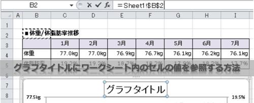 グラフタイトルにワークシート内のセルの値を参照する方法