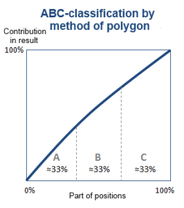 Method of polygon example 2