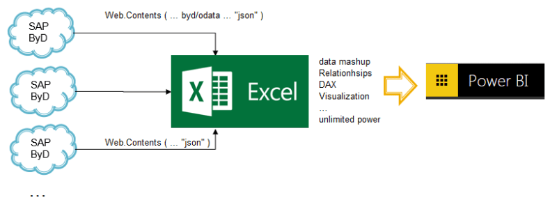 SAP ByDesign + Power BI = cloud friends | Excel City
