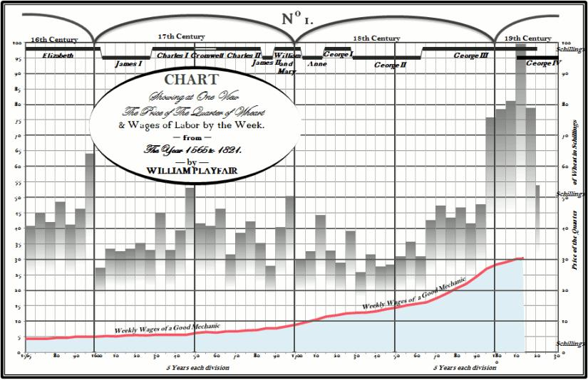 Excel version of Playfair chart