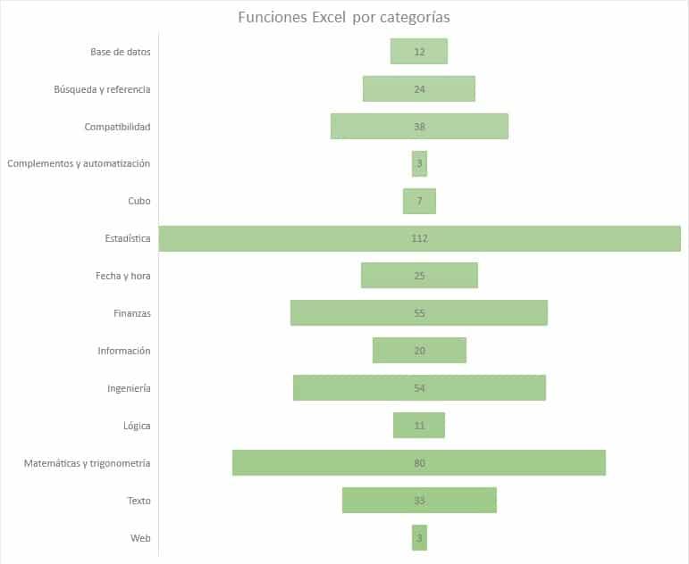 Funciones de Excel por categorías