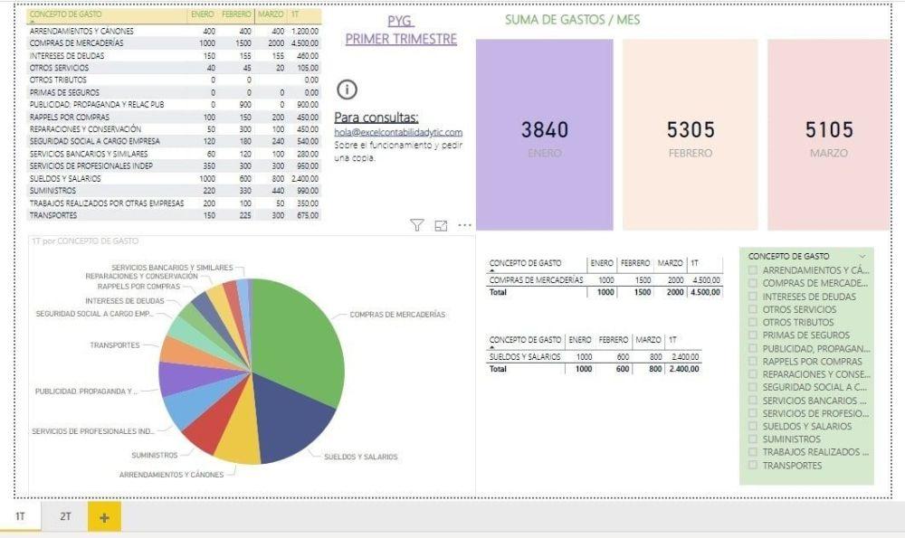 Dashboard gratis Excel y Power BI