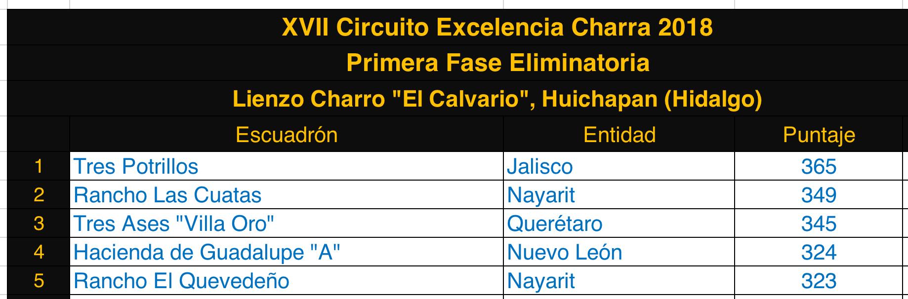 Convocatoria del Circuito Excelencia Charra 2018