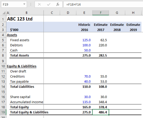 Calculating Total Liabilities and Equity