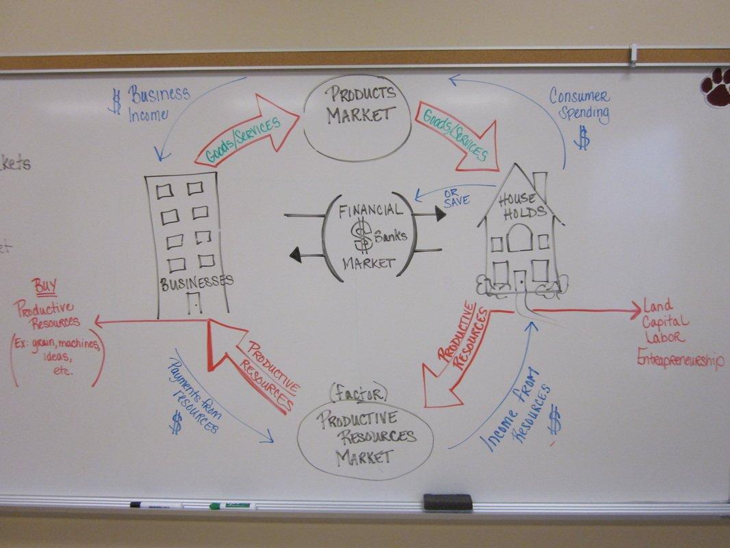 Circular Flow Of Economic Activity Worksheet Answers