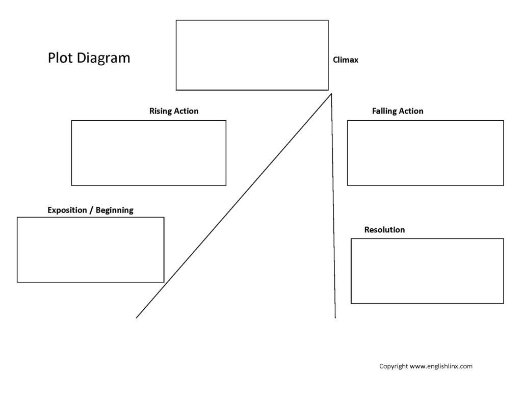 Englishlinx Plot Worksheets With Story Elements Worksheet