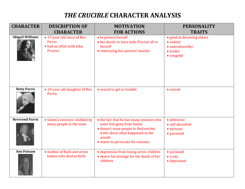 The Crucible Characterysis Worksheet Answers