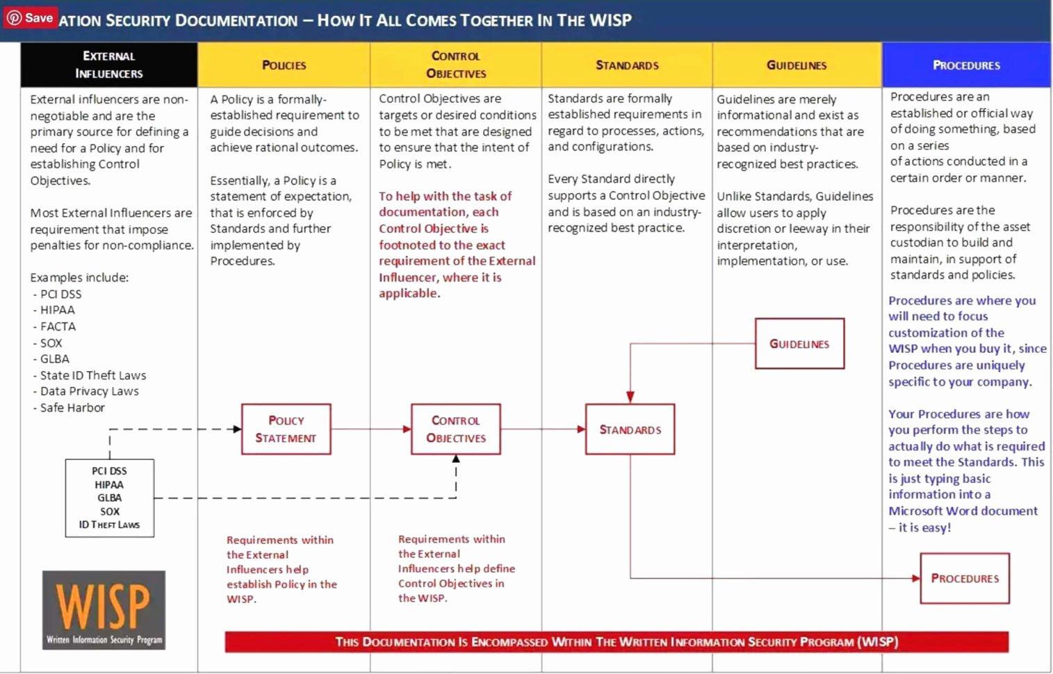Fips 199 Worksheet
