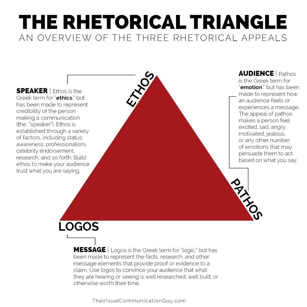 Identifying Ethos Pathos Logos In Advertising Worksheet