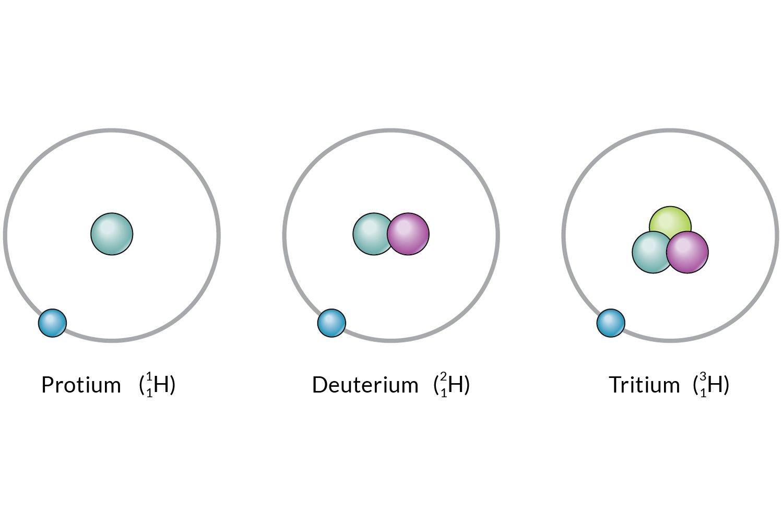 Isotope Notation Chem Worksheet 4 2