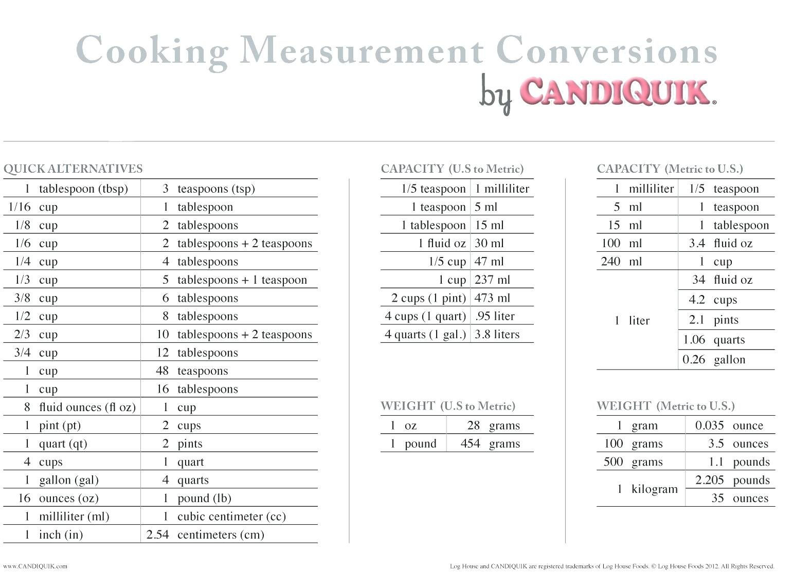 Kitchen Equivalents Worksheet