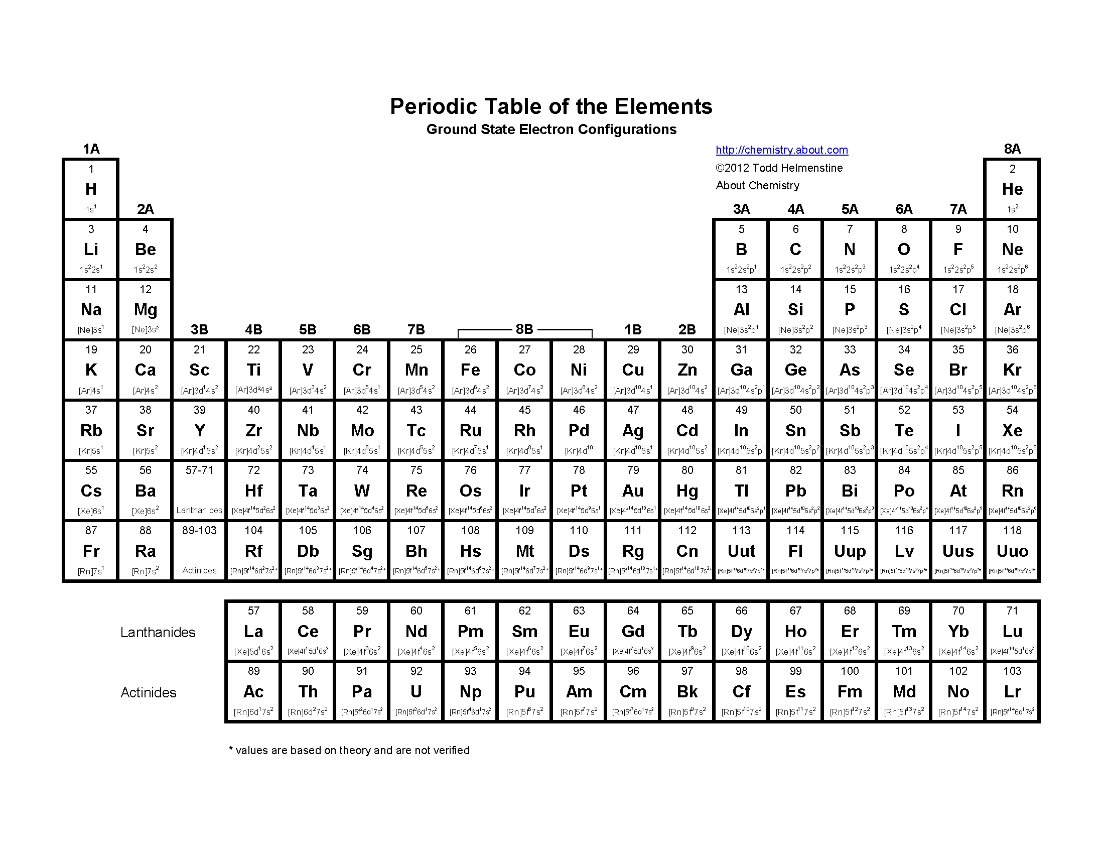 Cracking The Periodic Table Code Worksheet Answers