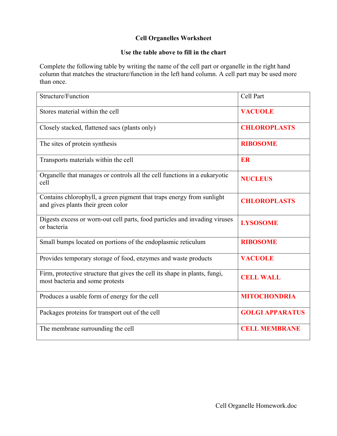Cell Organelles And Their Functions Worksheet