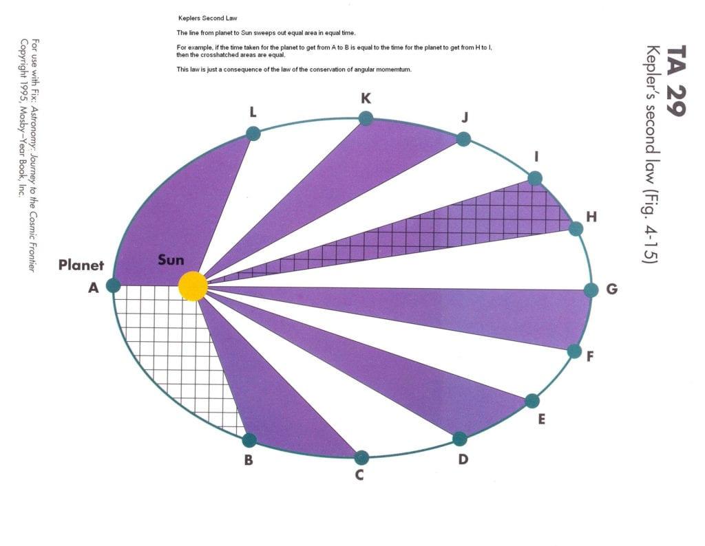Circular Motion Or Circular And Satellite Motion Worksheet