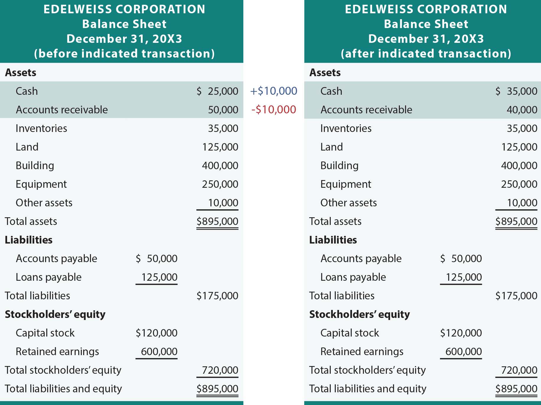 Assets And Liabilities Worksheet
