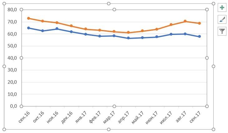 Grafikon az Excelben. Hogyan építsünk egy ütemtervet az asztaladatok alapján