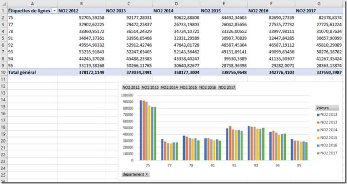 Excel - GCD - Evolution NO2 par departement - DATA Amerlioration 1