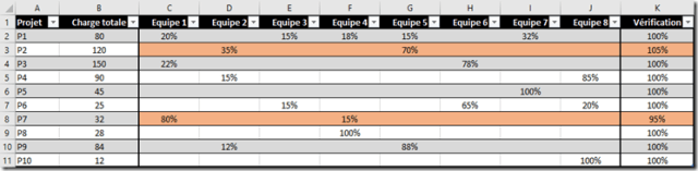 Excel -MFC - Ligne entiere