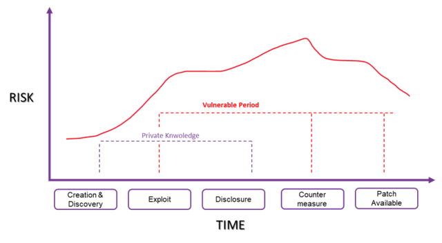 Vulnerability lifecycle - chart